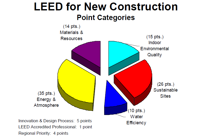 Water Management For Leed Certified Buildings