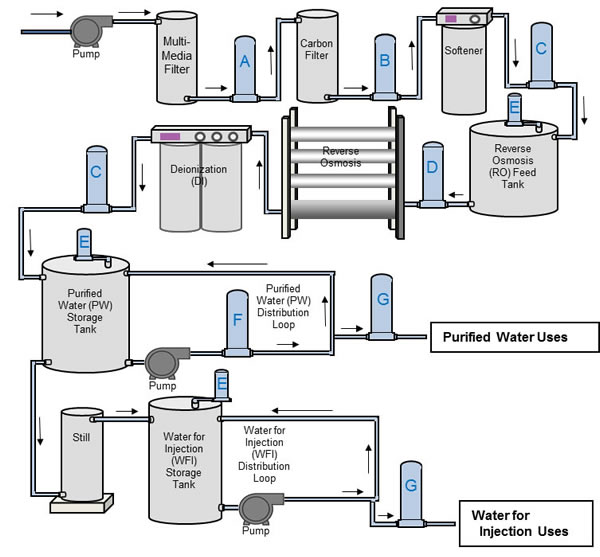 Ultra Pure Water Treatment For Pharmaceutical Industry